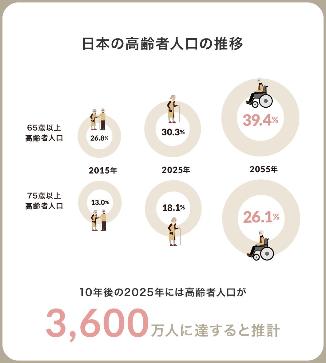 日本の高齢者人口の推移 10年後の2025年には高齢者人口が3,600万人に達すると推計