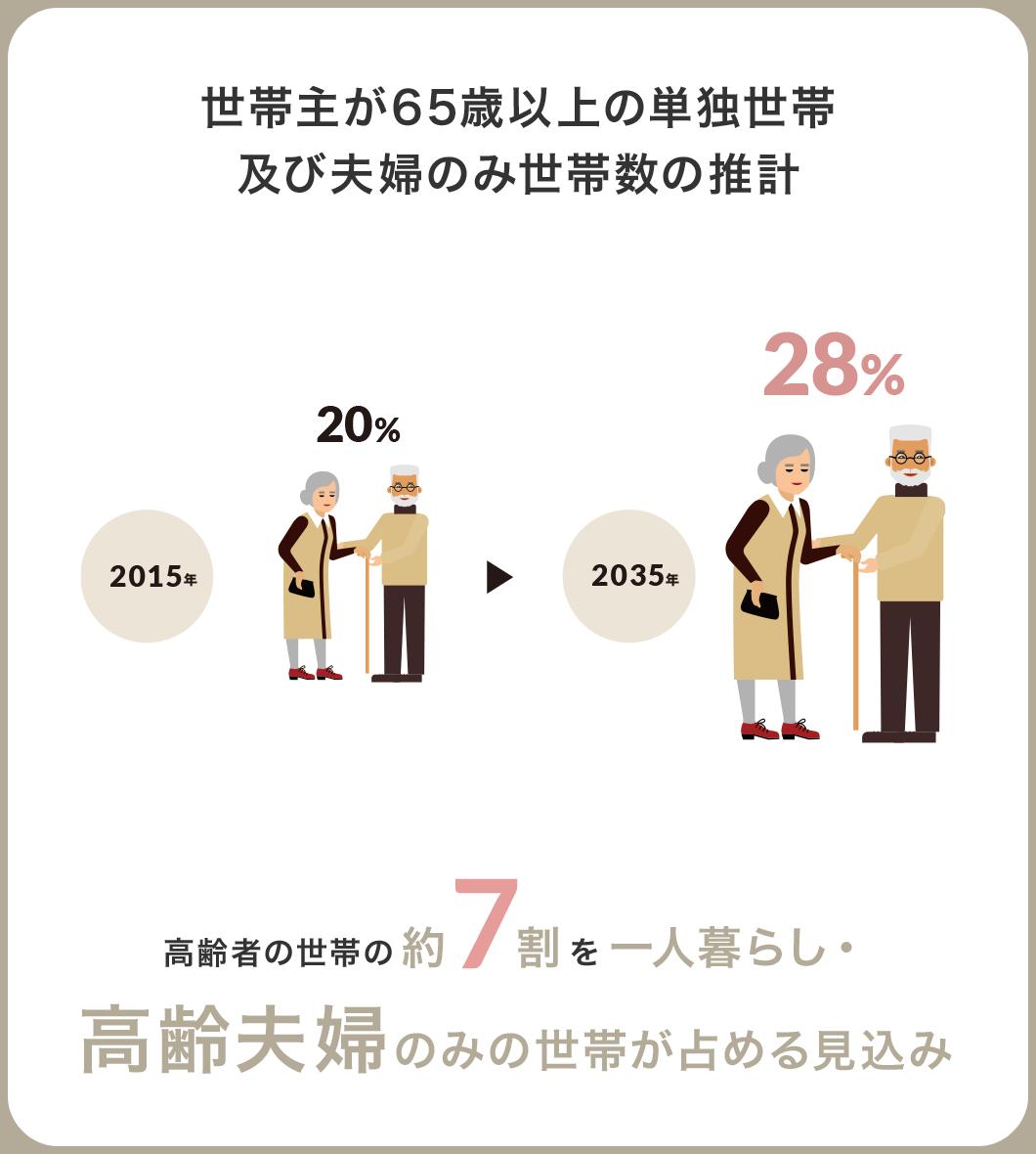 世帯主が65歳以上の単独世帯及び夫婦のみ世帯数の推計 高齢者の世帯の約7割を一人暮らし・高齢夫婦のみの世帯が占める見込み