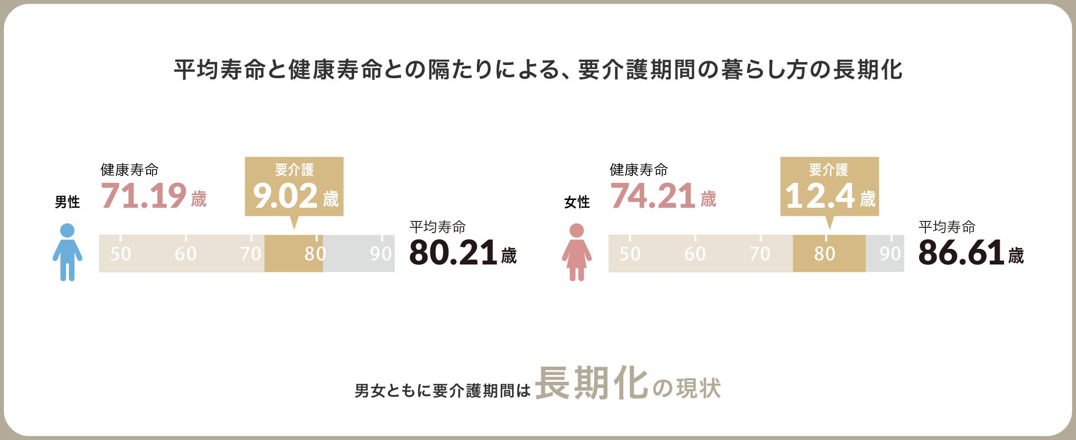 平均寿命と健康寿命との隔たりによる、要介護期間の暮らし方の長期化 男女ともに要介護期間は長期化の現状