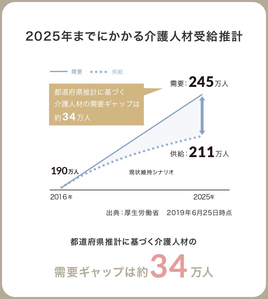 2025年までにかかる介護人材受給推計 都道府県推計に基づく介護人材の需要ギャップは約34万人
