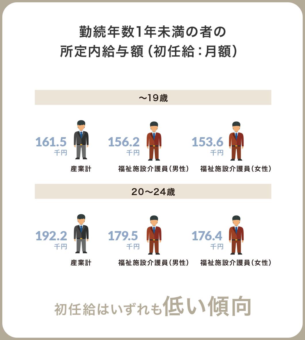 勤続年数1年未満の者の所定内給与額(初任給:月額) 初任給はいずれも低い傾向