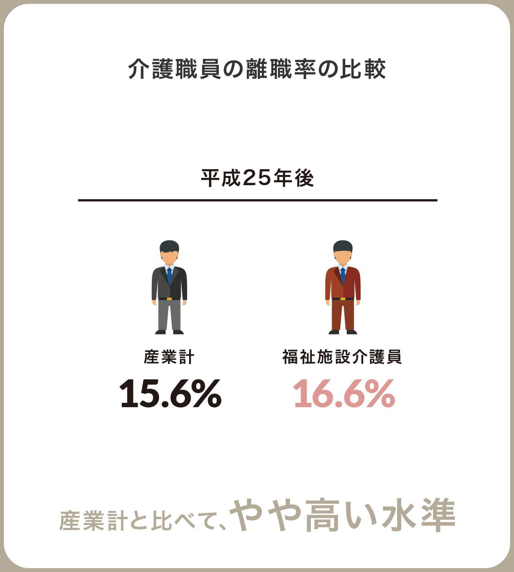 介護職員の離職率の比較 産業計と比べて、やや高い水準
