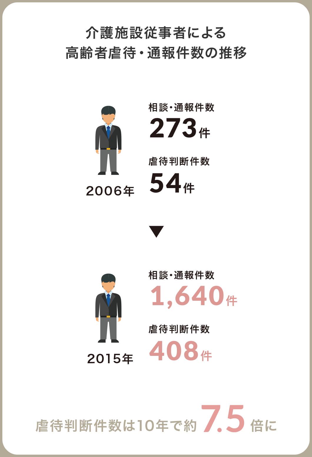 介護施設従事者による高齢者虐待・通報件数の推移 虐待判断件数は10年で約7.5倍に