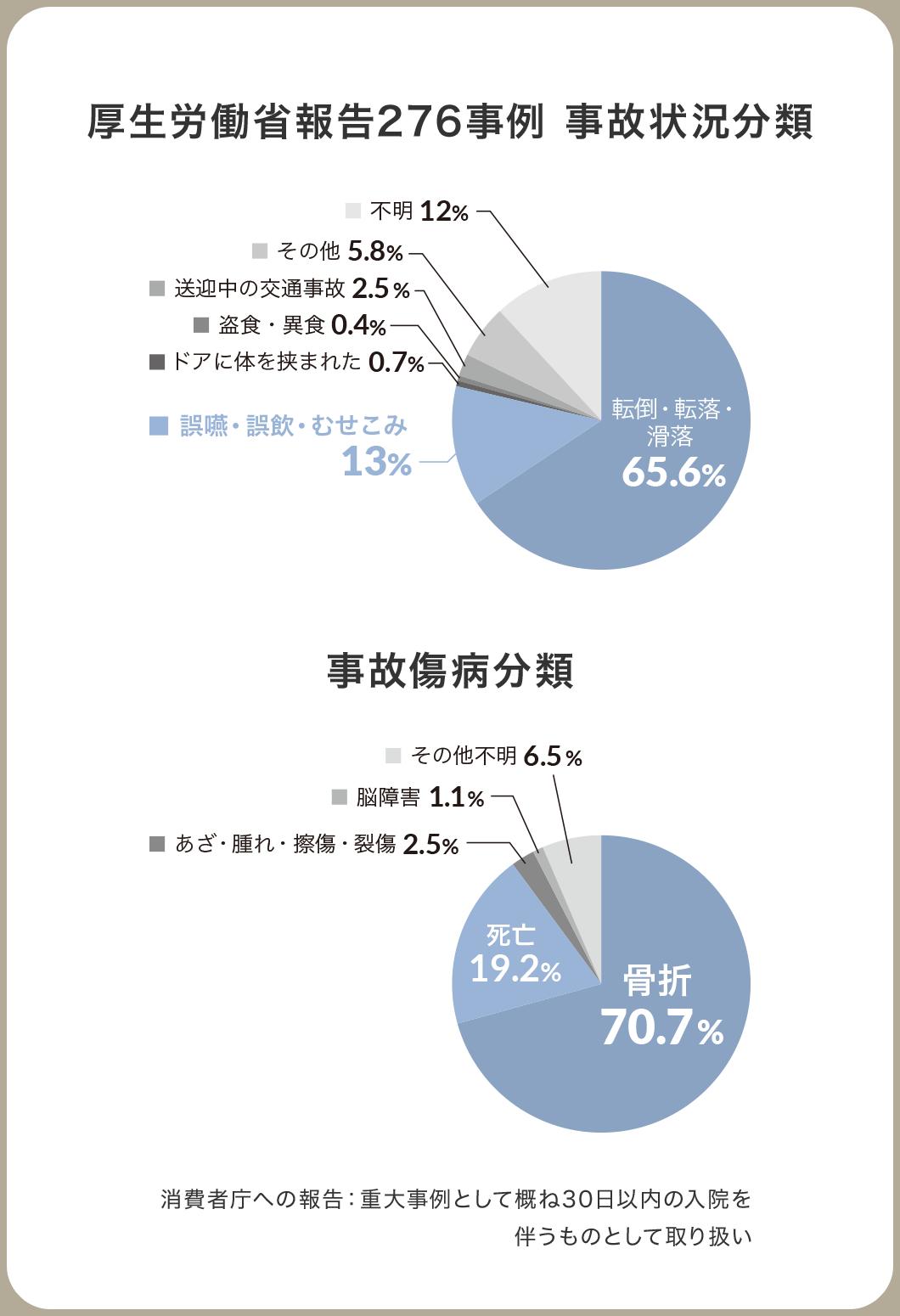 厚生労働省報告276事例 事故状況分類 事故傷病分類